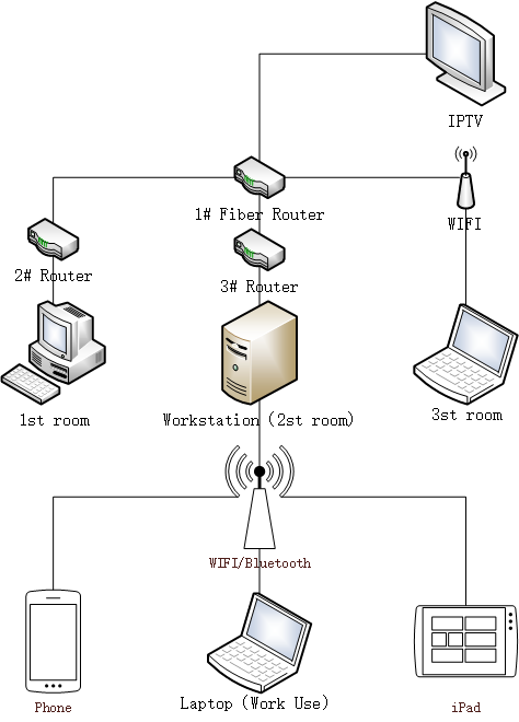 home-web-system